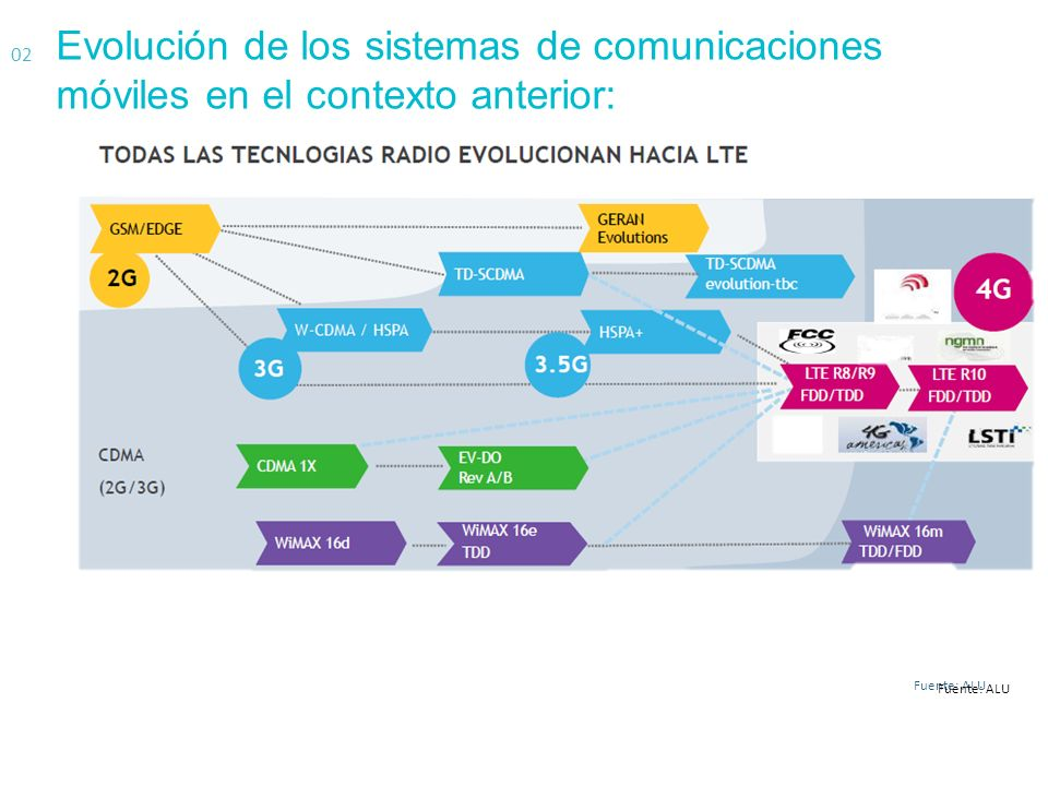Evolución de los sistemas de comunicaciones móviles en el contexto anterior: