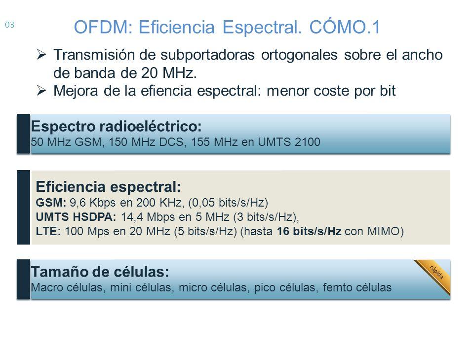 OFDM: Eficiencia Espectral. CÓMO.1
