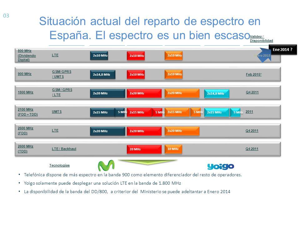 03 Situación actual del reparto de espectro en España. El espectro es un bien escaso. Validez / Disponiblidad.