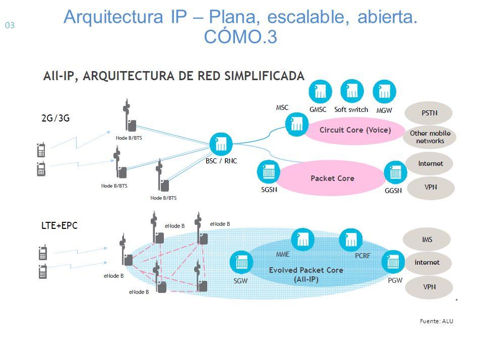 Arquitectura IP – Plana, escalable, abierta. CÓMO.3