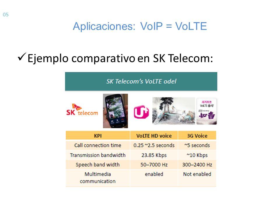 Aplicaciones: VoIP = VoLTE
