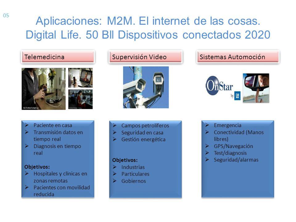 05 Aplicaciones: M2M. El internet de las cosas. Digital Life. 50 Bll Dispositivos conectados 2020. Telemedicina.