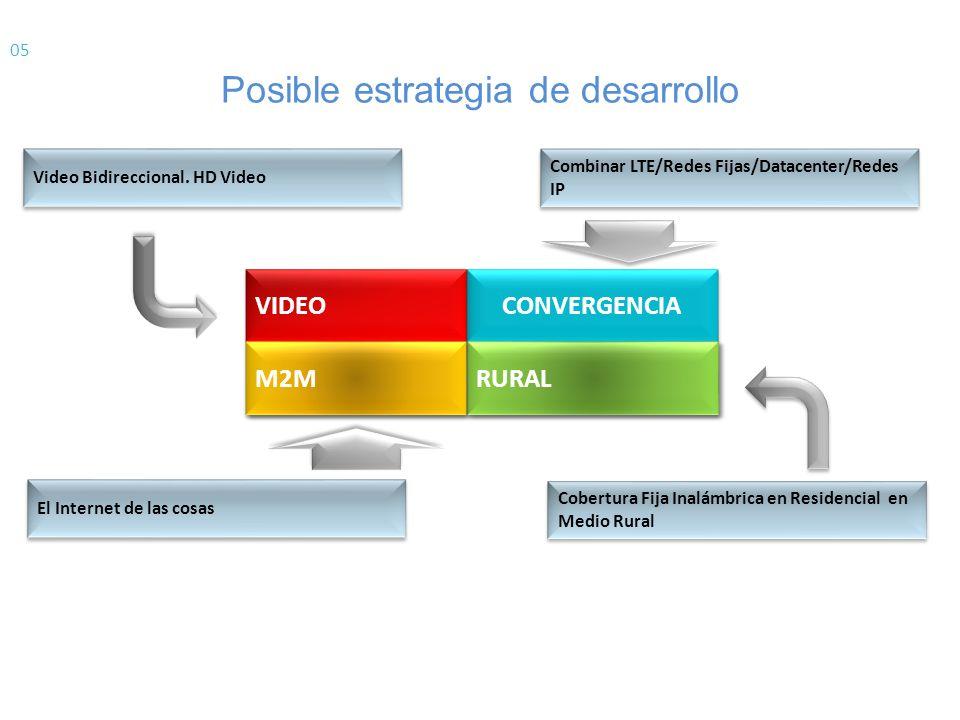 Posible estrategia de desarrollo