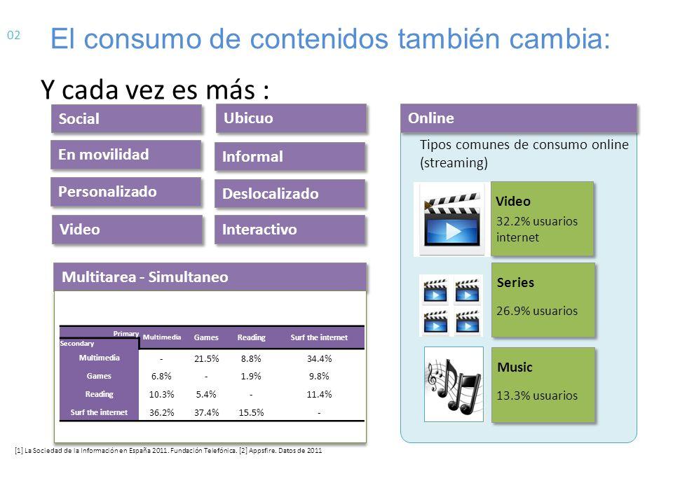El consumo de contenidos también cambia: