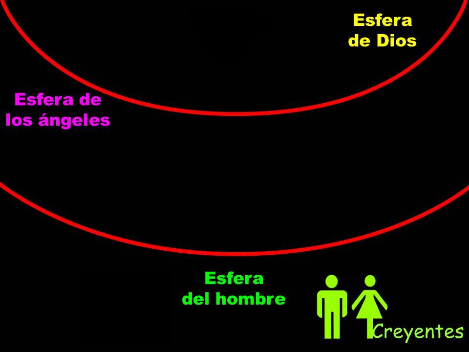 Esfera de Dios Esfera de los ángeles Esfera del hombre Creyentes