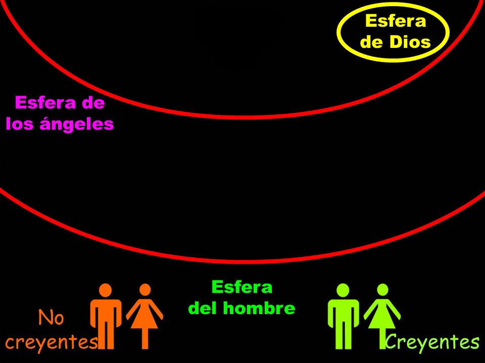 No creyentes Creyentes Esfera de Dios Esfera de los ángeles Esfera