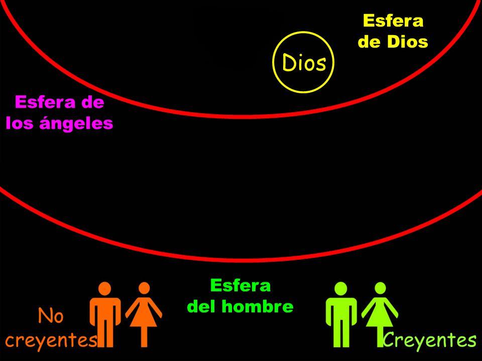 Dios No creyentes Creyentes Esfera de Dios Esfera de los ángeles