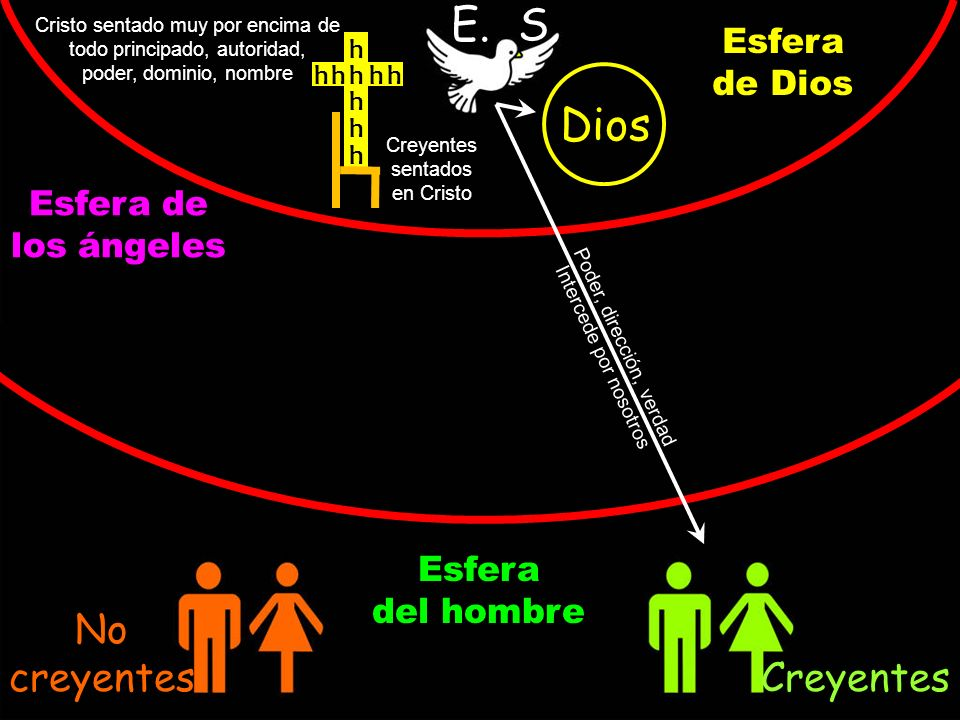 E. S. Dios No creyentes Creyentes Esfera de Dios Esfera de los ángeles