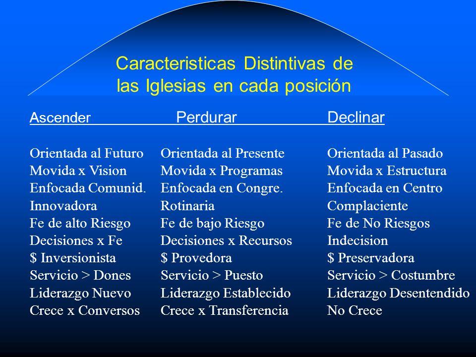 Caracteristicas Distintivas de las Iglesias en cada posición