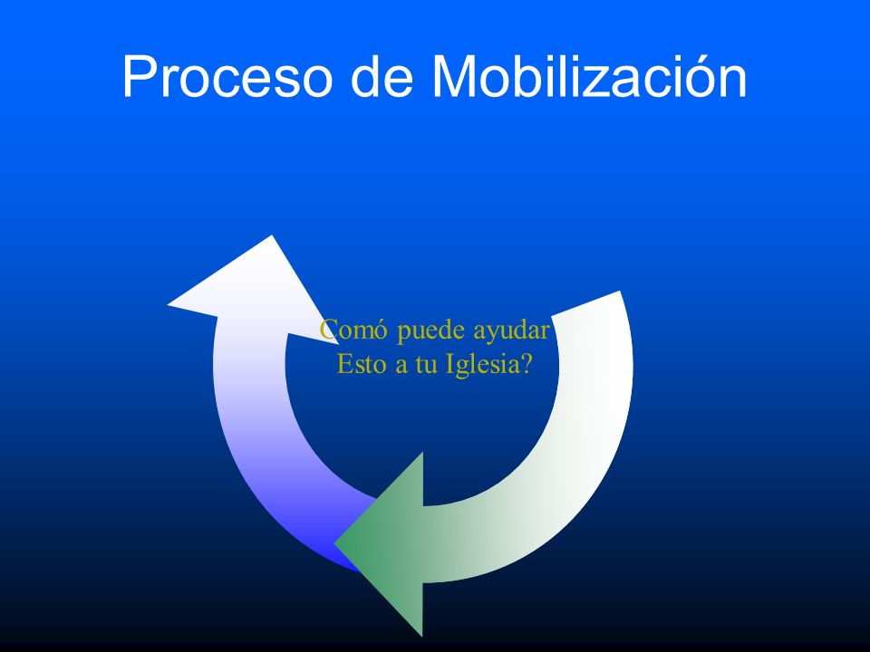 Proceso de Mobilización
