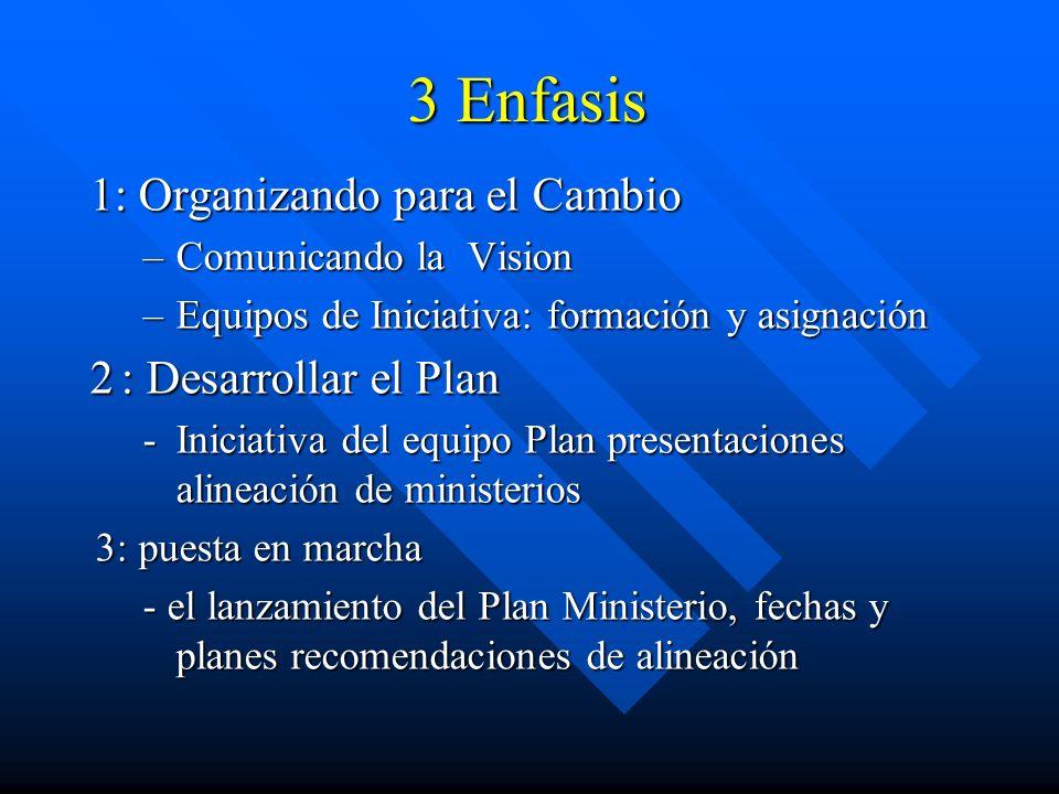 3 Enfasis 1: Organizando para el Cambio 2 : Desarrollar el Plan