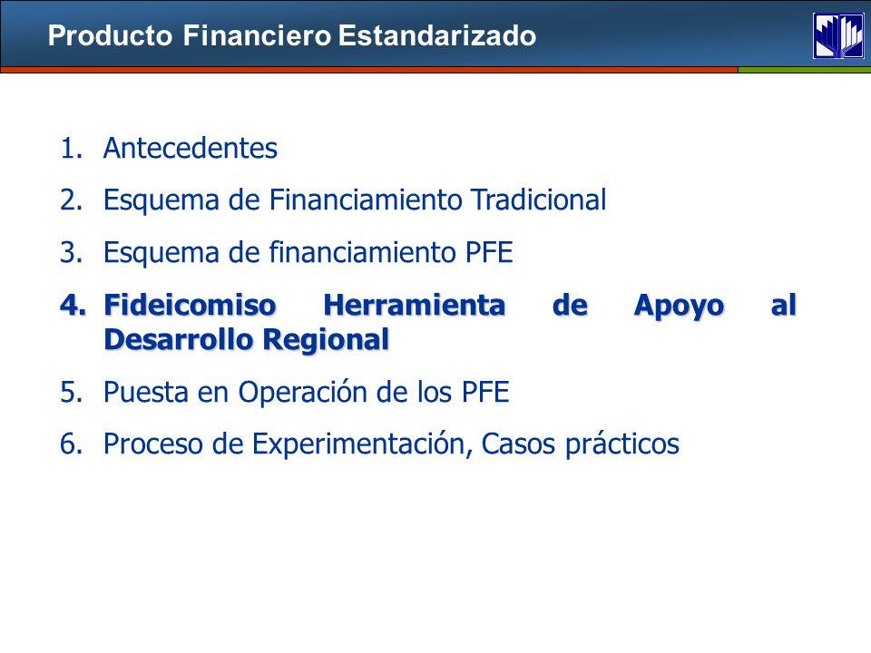 Producto Financiero Estandarizado