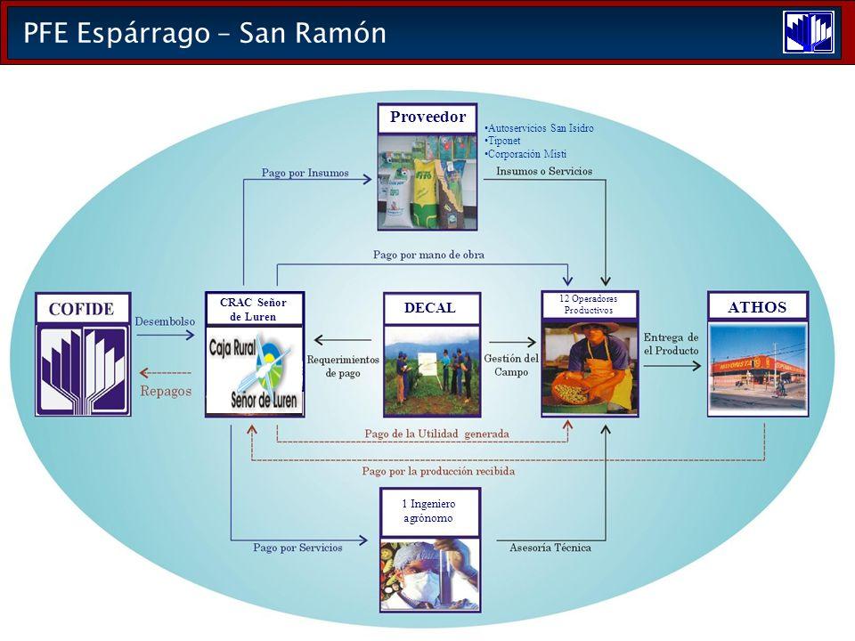 PFE Espárrago – San Ramón