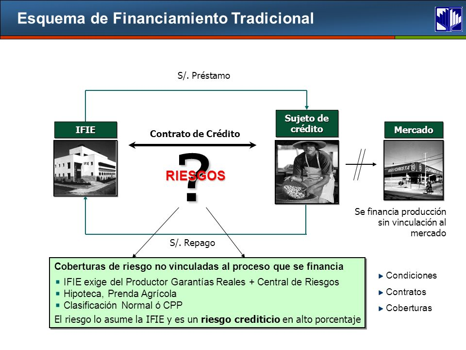 Esquema de Financiamiento Tradicional RIESGOS