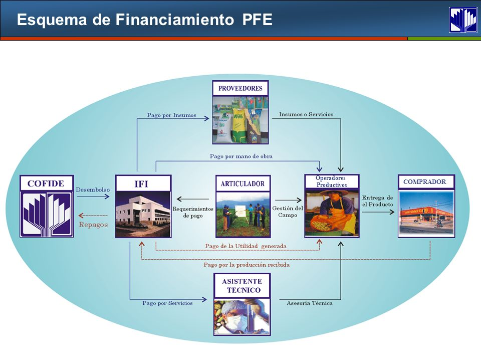 Esquema de Financiamiento PFE