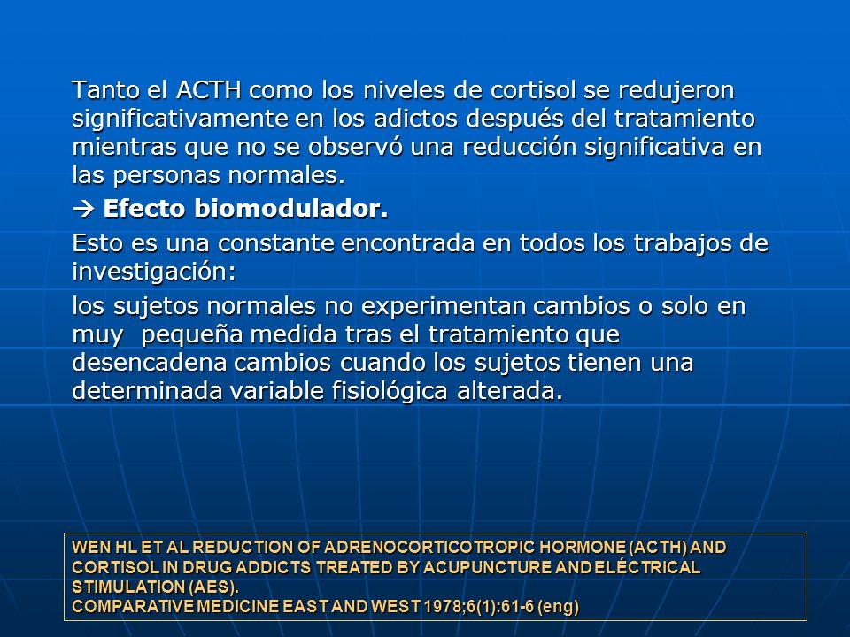 Tanto el ACTH como los niveles de cortisol se redujeron significativamente en los adictos después del tratamiento mientras que no se observó una reducción significativa en las personas normales.