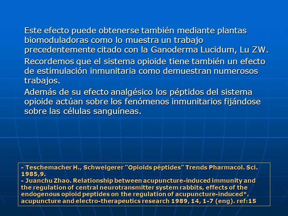 Este efecto puede obtenerse también mediante plantas biomoduladoras como lo muestra un trabajo precedentemente citado con la Ganoderma Lucidum, Lu ZW.