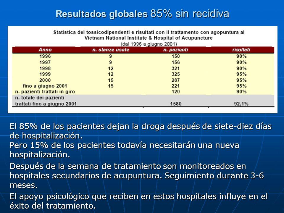 Resultados globales 85% sin recidiva