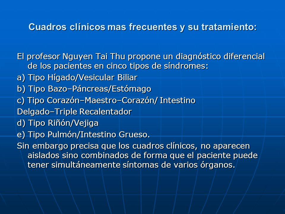 Cuadros clínicos mas frecuentes y su tratamiento: