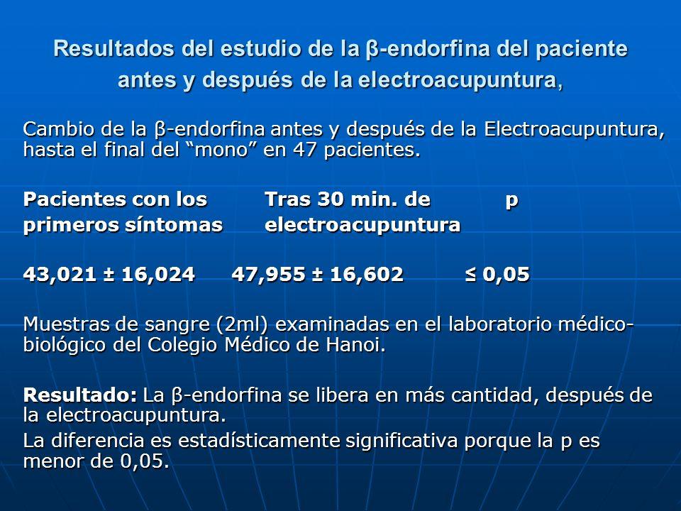 Resultados del estudio de la β-endorfina del paciente antes y después de la electroacupuntura,