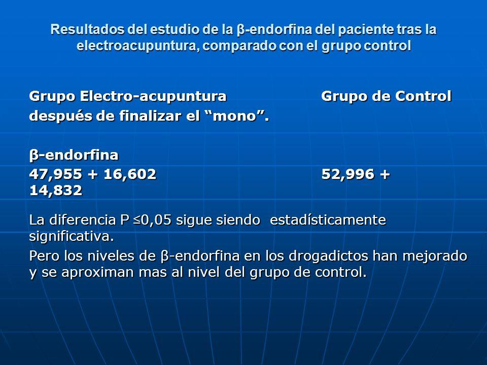Resultados del estudio de la β-endorfina del paciente tras la electroacupuntura, comparado con el grupo control