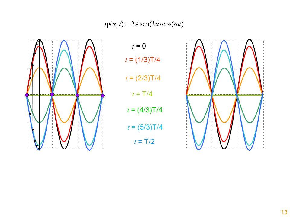 t = 0 t = (1/3)T/4 t = (2/3)T/4 t = T/4 t = (4/3)T/4 t = (5/3)T/4