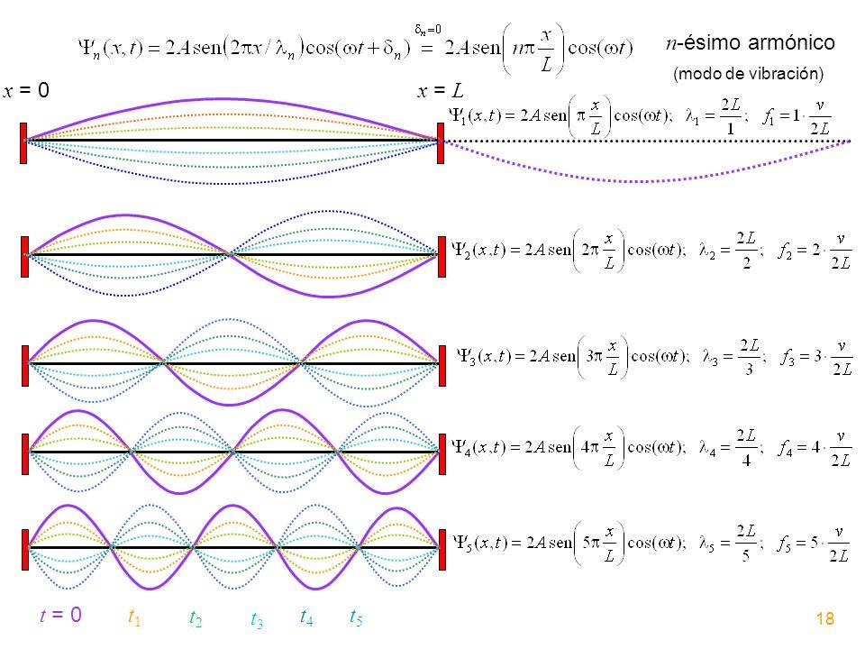 n-ésimo armónico x = 0 x = L t = 0 t1 t2 t3 t4 t5 (modo de vibración)