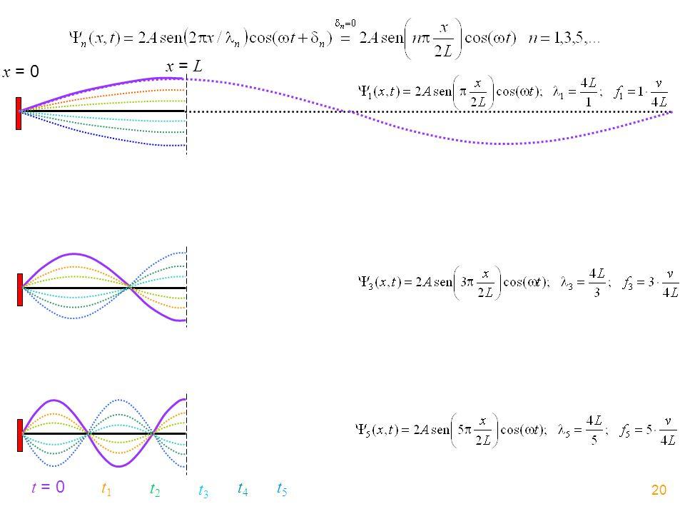 x = L x = 0 t = 0 t1 t2 t3 t4 t5 20
