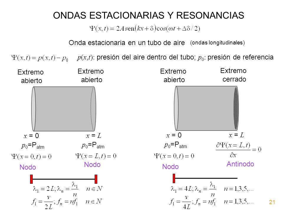 ONDAS ESTACIONARIAS Y RESONANCIAS