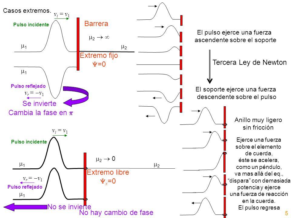 Barrera Extremo fijo =0 Tercera Ley de Newton Se invierte