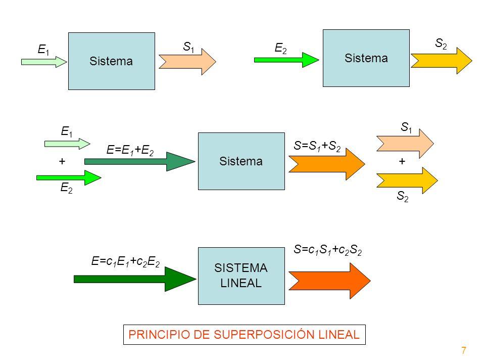 PRINCIPIO DE SUPERPOSICIÓN LINEAL