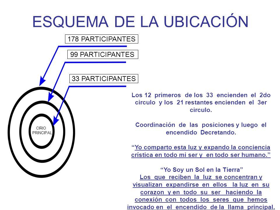 ESQUEMA DE LA UBICACIÓN