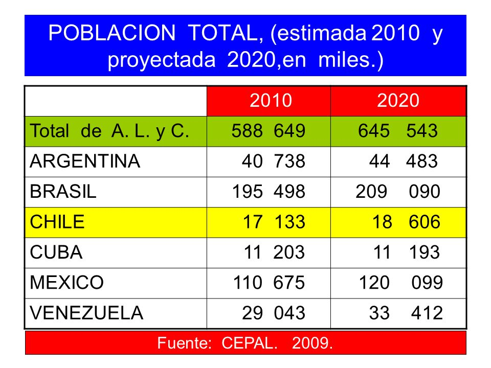 POBLACION TOTAL, (estimada 2010 y proyectada 2020,en miles.)