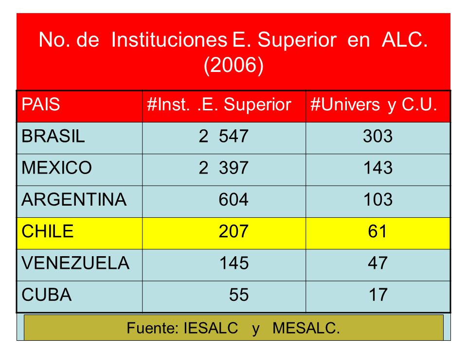 No. de Instituciones E. Superior en ALC. (2006)