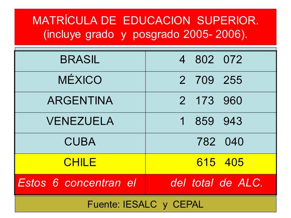 MATRÍCULA DE EDUCACION SUPERIOR. (incluye grado y posgrado 2005- 2006).