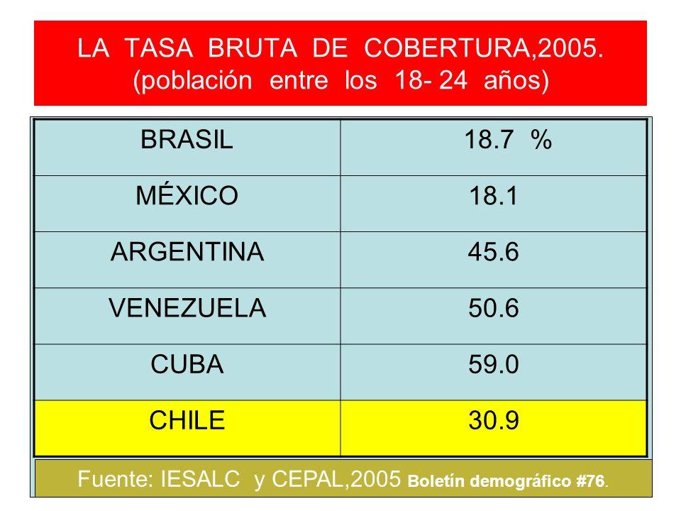LA TASA BRUTA DE COBERTURA,2005. (población entre los 18- 24 años)