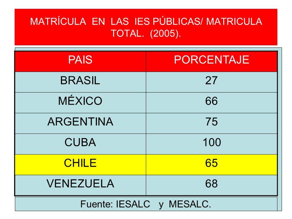 MATRÍCULA EN LAS IES PÚBLICAS/ MATRICULA TOTAL. (2005).