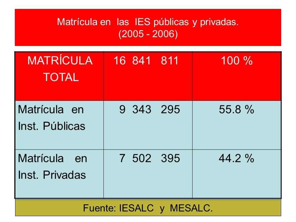 Matrícula en las IES públicas y privadas. (2005 - 2006)