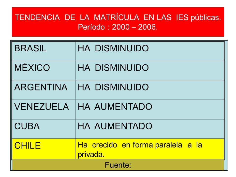 TENDENCIA DE LA MATRÍCULA EN LAS IES públicas. Período : 2000 – 2006.