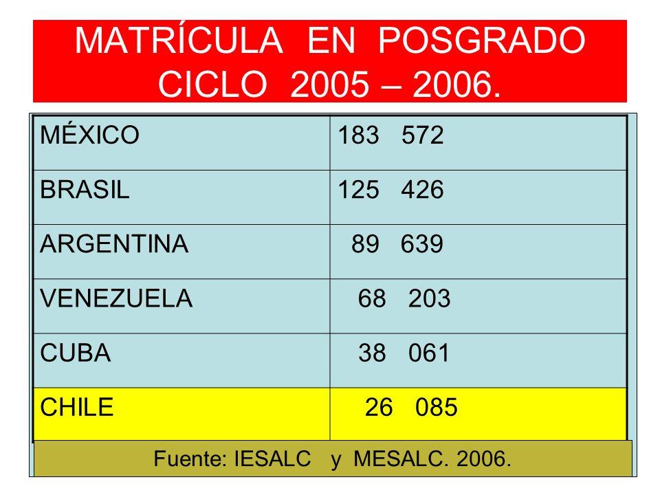 MATRÍCULA EN POSGRADO CICLO 2005 – 2006.