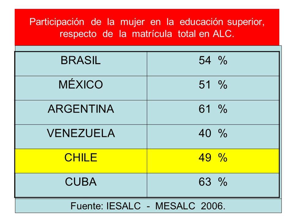 Fuente: IESALC - MESALC 2006.