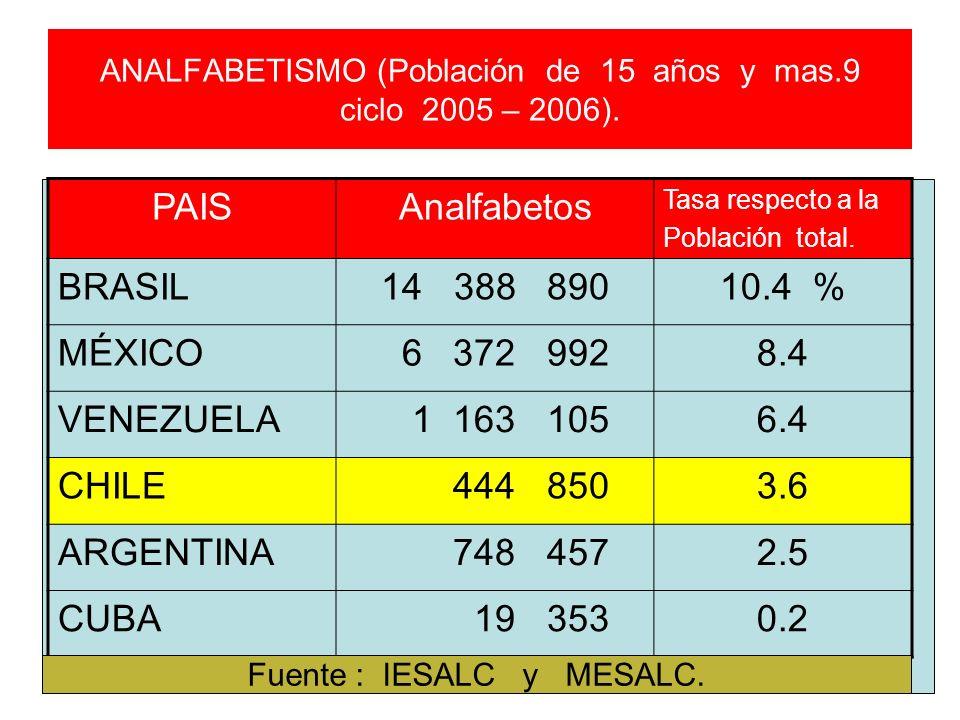 ANALFABETISMO (Población de 15 años y mas.9 ciclo 2005 – 2006).