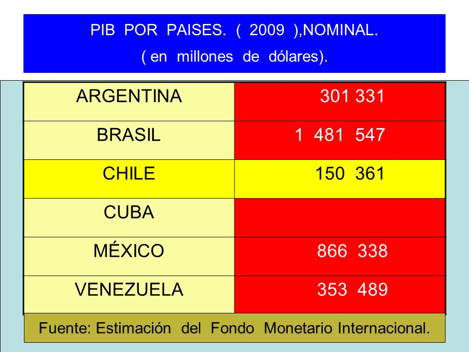PIB POR PAISES. ( 2009 ),NOMINAL. ( en millones de dólares).