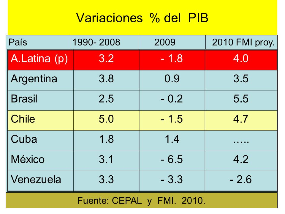 Variaciones % del PIB A.Latina (p) 3.2 - 1.8 4.0 Argentina 3.8 0.9 3.5