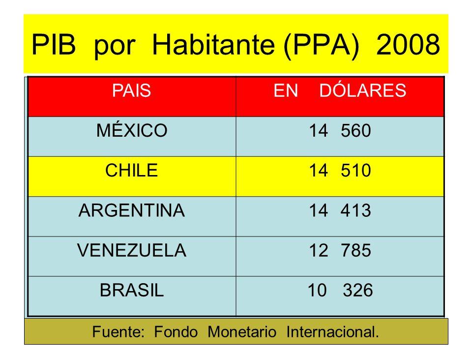 PIB por Habitante (PPA) 2008