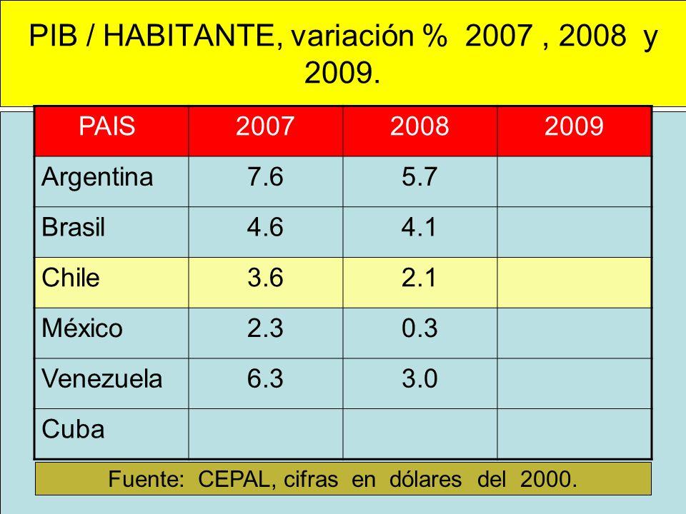 PIB / HABITANTE, variación % 2007 , 2008 y 2009.