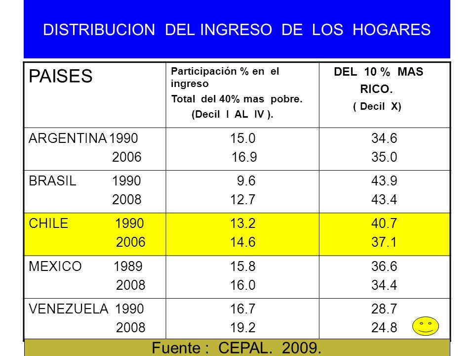DISTRIBUCION DEL INGRESO DE LOS HOGARES