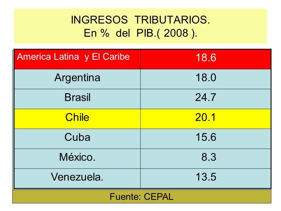 INGRESOS TRIBUTARIOS. En % del PIB.( 2008 ).