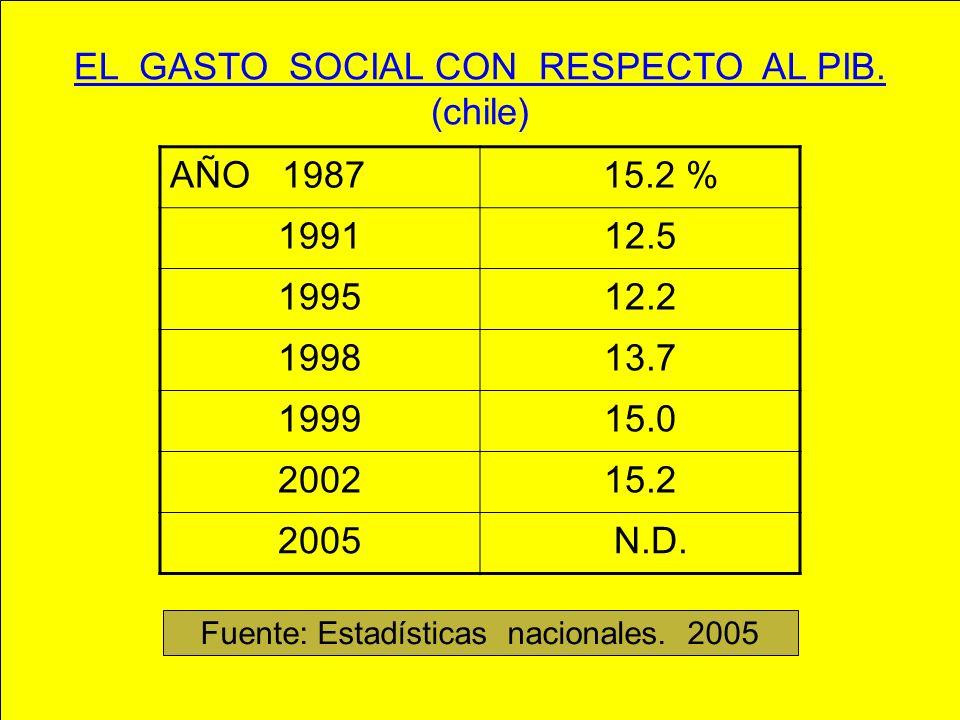 EL GASTO SOCIAL CON RESPECTO AL PIB. (chile) AÑO 1987 15.2 % 1991 12.5