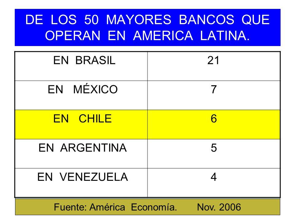 DE LOS 50 MAYORES BANCOS QUE OPERAN EN AMERICA LATINA.